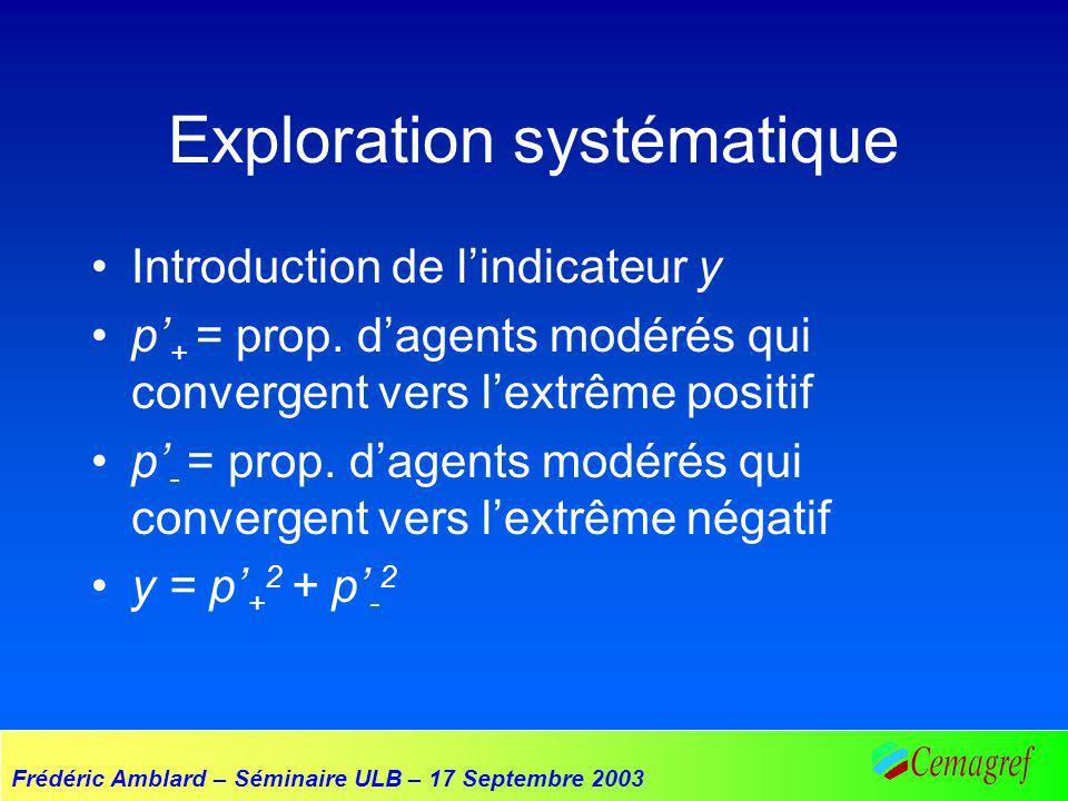 Frédéric Amblard – Séminaire ULB – 17 Septembre 2003 Exploration systématique Introduction de lindicateur y p + = prop. dagents modérés qui convergent