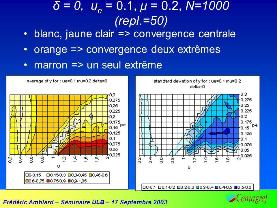 Frédéric Amblard – Séminaire ULB – 17 Septembre 2003 δ = 0, u e = 0.1, µ = 0.2, N=1000 (repl.=50) blanc, jaune clair => convergence centrale orange => convergence deux extrêmes marron => un seul extrême