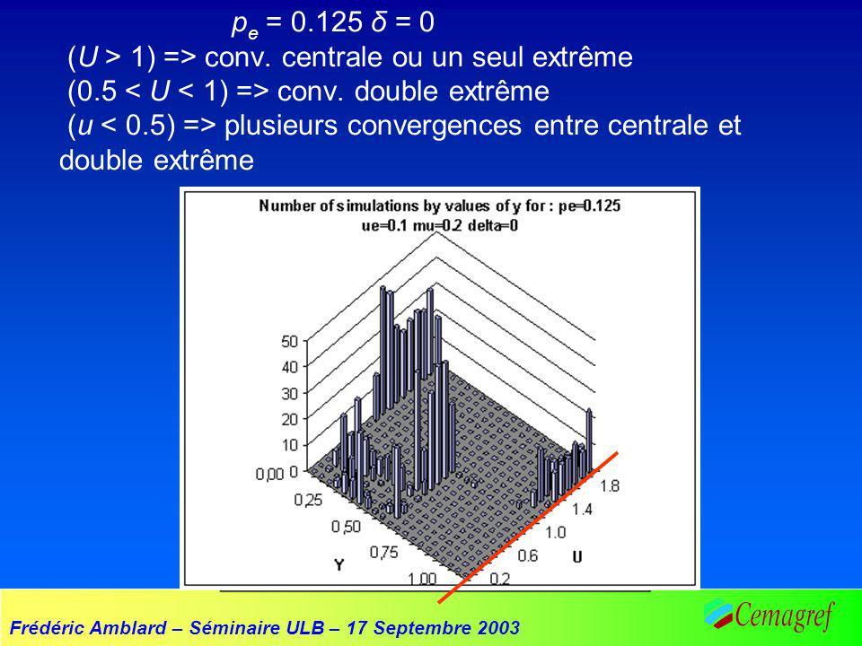 Frédéric Amblard – Séminaire ULB – 17 Septembre 2003 p e = 0.125 δ = 0 (U > 1) => conv.