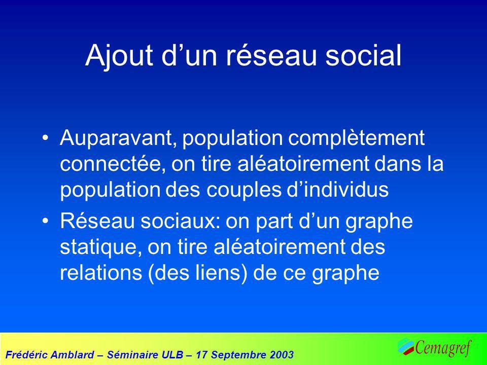 Frédéric Amblard – Séminaire ULB – 17 Septembre 2003 Ajout dun réseau social Auparavant, population complètement connectée, on tire aléatoirement dans la population des couples dindividus Réseau sociaux: on part dun graphe statique, on tire aléatoirement des relations (des liens) de ce graphe