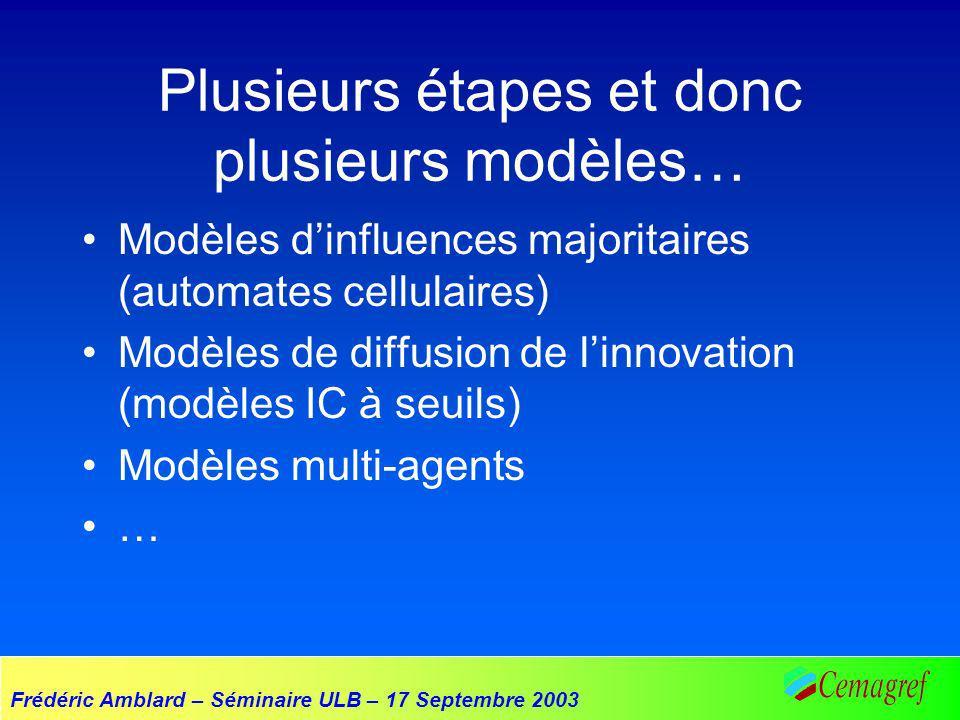 Frédéric Amblard – Séminaire ULB – 17 Septembre 2003 Plusieurs étapes et donc plusieurs modèles… Modèles dinfluences majoritaires (automates cellulair