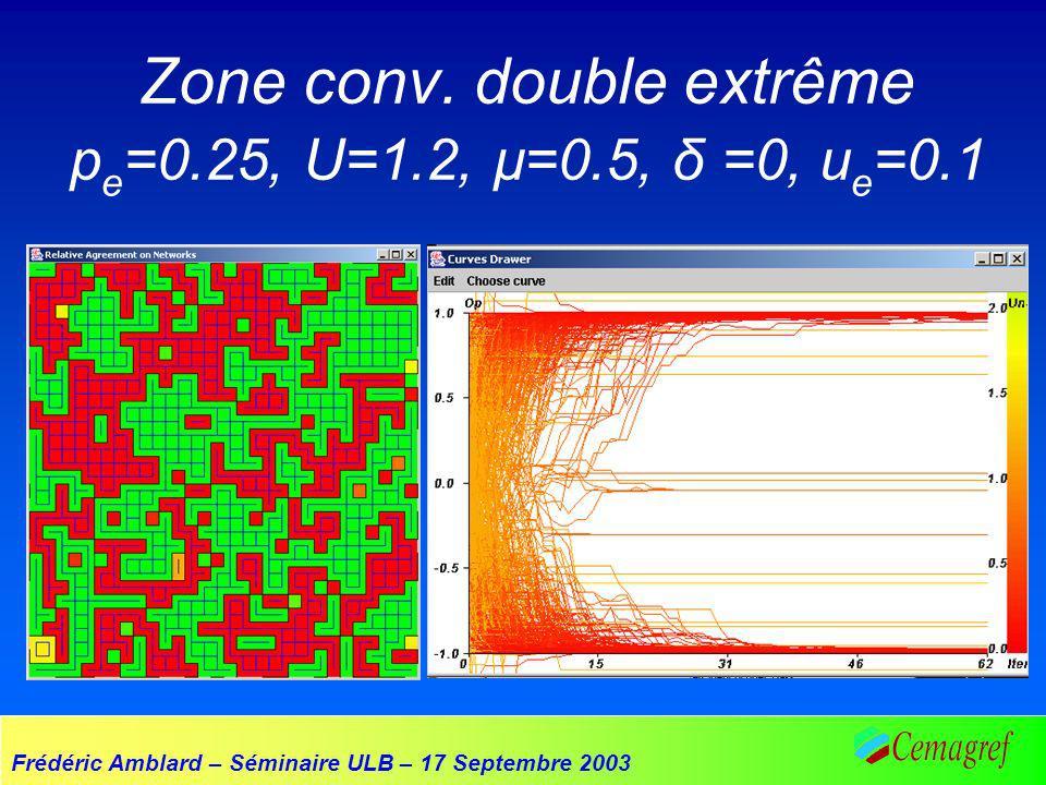 Frédéric Amblard – Séminaire ULB – 17 Septembre 2003 Zone conv. double extrême p e =0.25, U=1.2, µ=0.5, δ =0, u e =0.1