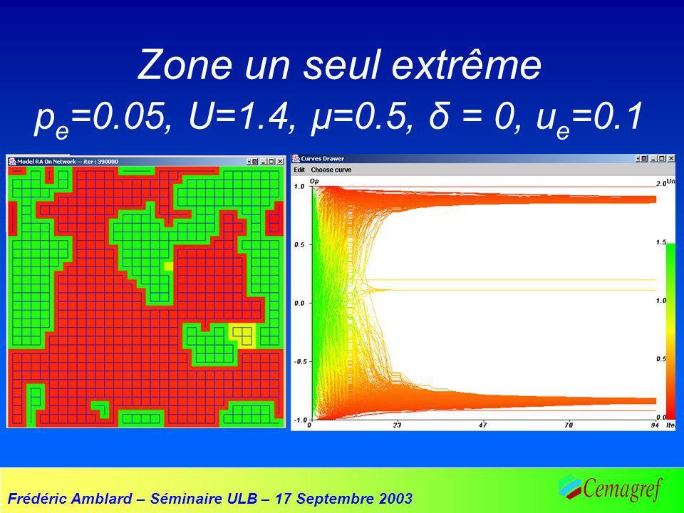 Frédéric Amblard – Séminaire ULB – 17 Septembre 2003 Zone un seul extrême p e =0.05, U=1.4, µ=0.5, δ = 0, u e =0.1