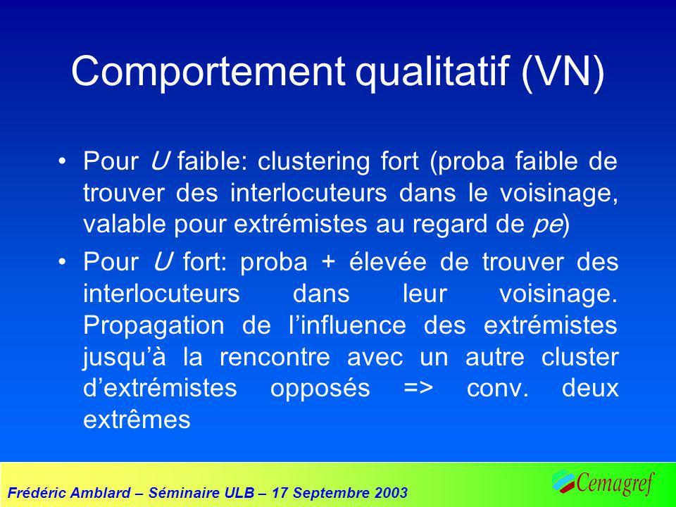 Frédéric Amblard – Séminaire ULB – 17 Septembre 2003 Comportement qualitatif (VN) Pour U faible: clustering fort (proba faible de trouver des interloc