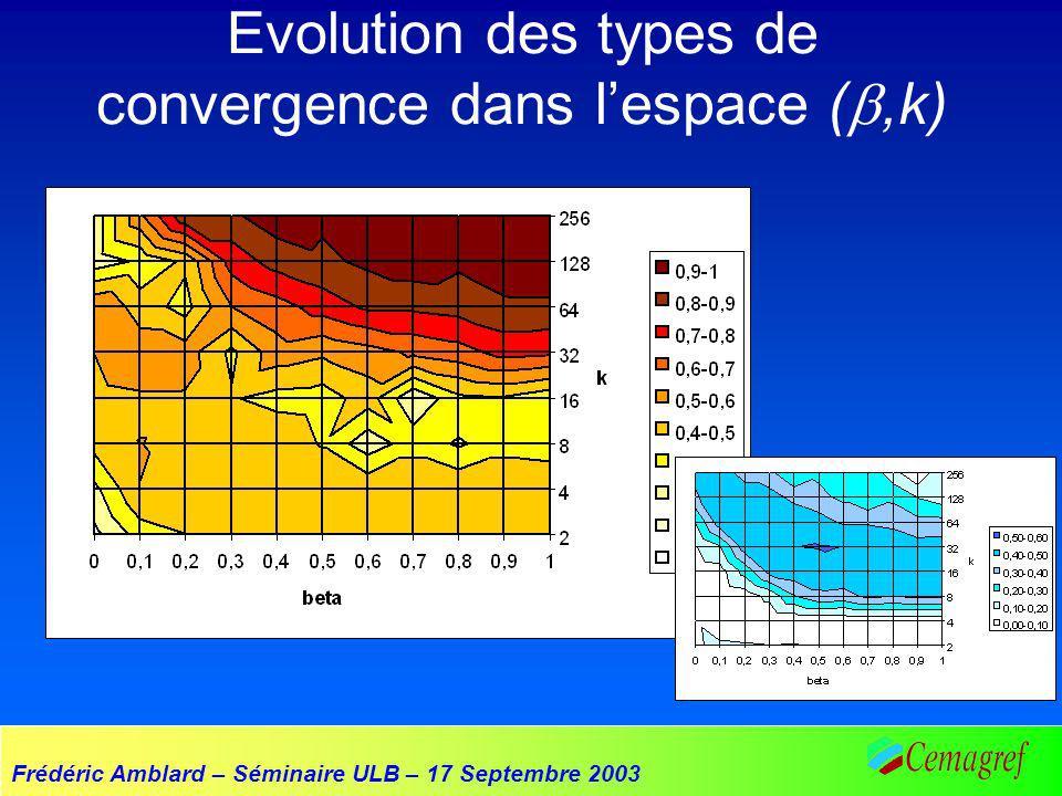 Frédéric Amblard – Séminaire ULB – 17 Septembre 2003 Evolution des types de convergence dans lespace (,k)