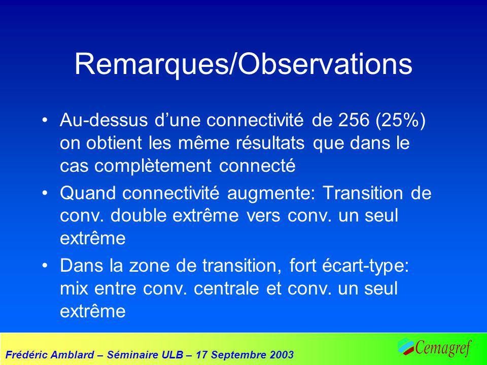 Remarques/Observations Au-dessus dune connectivité de 256 (25%) on obtient les même résultats que dans le cas complètement connecté Quand connectivité augmente: Transition de conv.