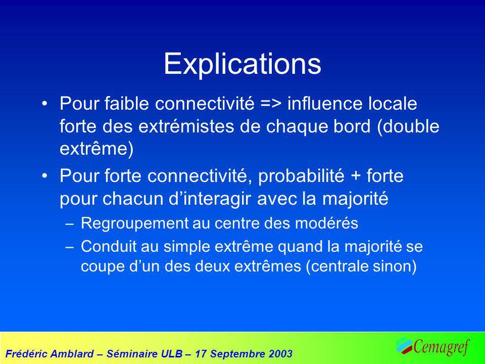 Frédéric Amblard – Séminaire ULB – 17 Septembre 2003 Explications Pour faible connectivité => influence locale forte des extrémistes de chaque bord (d