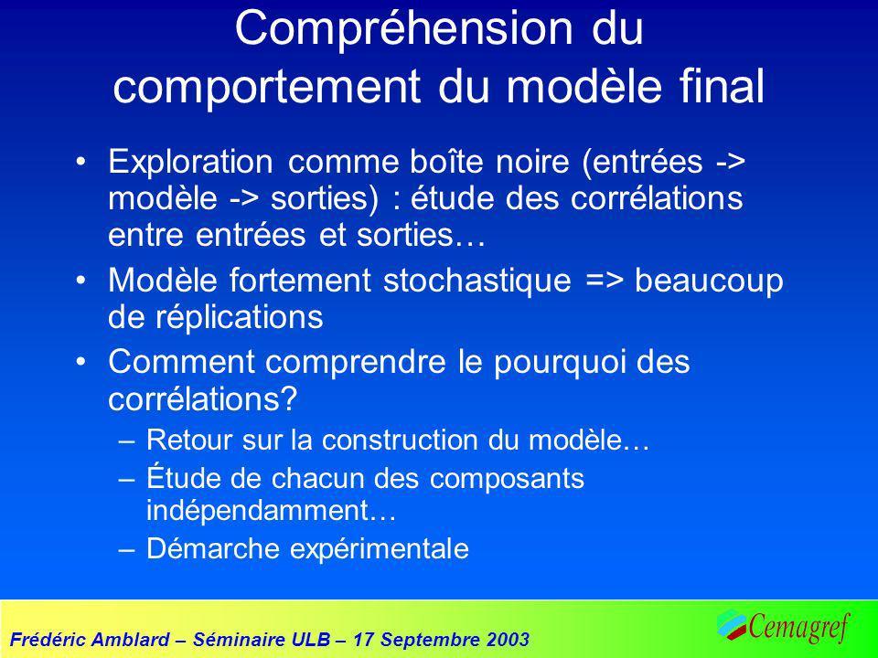 Frédéric Amblard – Séminaire ULB – 17 Septembre 2003 Compréhension du comportement du modèle final Exploration comme boîte noire (entrées -> modèle ->