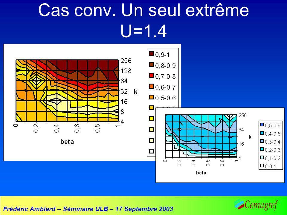 Frédéric Amblard – Séminaire ULB – 17 Septembre 2003 Cas conv. Un seul extrême U=1.4