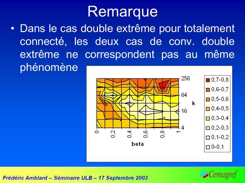 Frédéric Amblard – Séminaire ULB – 17 Septembre 2003 Remarque Dans le cas double extrême pour totalement connecté, les deux cas de conv. double extrêm