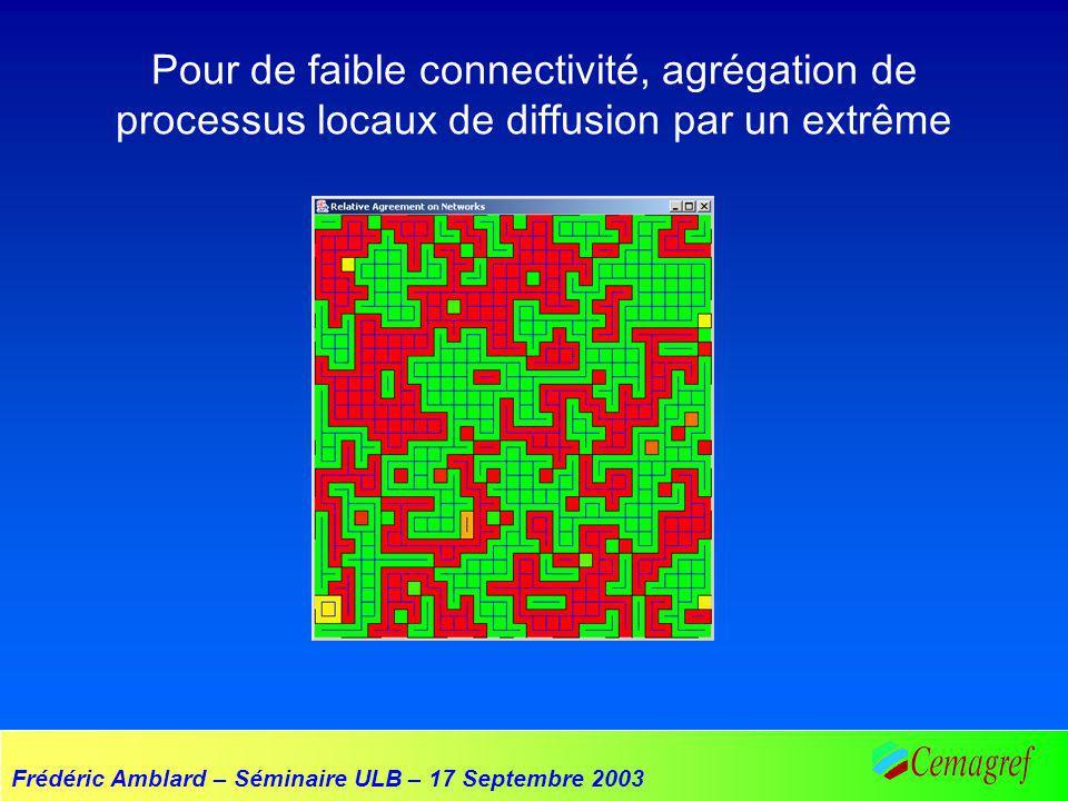 Frédéric Amblard – Séminaire ULB – 17 Septembre 2003 Pour de faible connectivité, agrégation de processus locaux de diffusion par un extrême