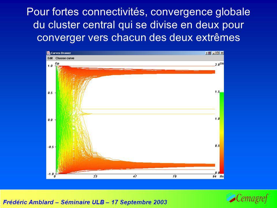 Frédéric Amblard – Séminaire ULB – 17 Septembre 2003 Pour fortes connectivités, convergence globale du cluster central qui se divise en deux pour converger vers chacun des deux extrêmes