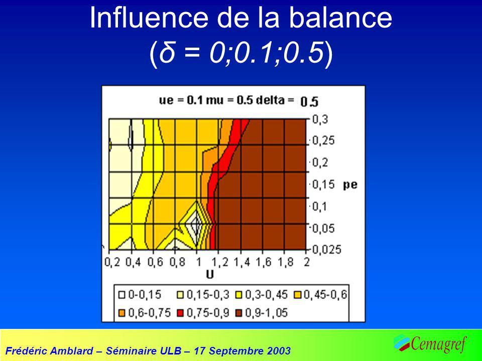 Frédéric Amblard – Séminaire ULB – 17 Septembre 2003 Influence de la balance (δ = 0;0.1;0.5)
