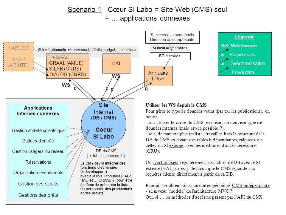 SIFAC GRAAL (AMUE) SILAB (CNRS) DIALOG (CNRS) Intranet = Coeur SI Labo (AIGLe, LEST) Site Internet (DB / CMS) DB spécifique avec seulement des données PUBLIQUES Applications Internes connexes Gestion activité scientifique Badges d entrée Gestion usagers du réseau Réservations Organisation événements Gestion de stocks Gestions des prêts HAL Rapport d activité WS Annuaire LDAP WS R RR i g s S Des pages Web peuvent être générées par le SI Labo, par ex.