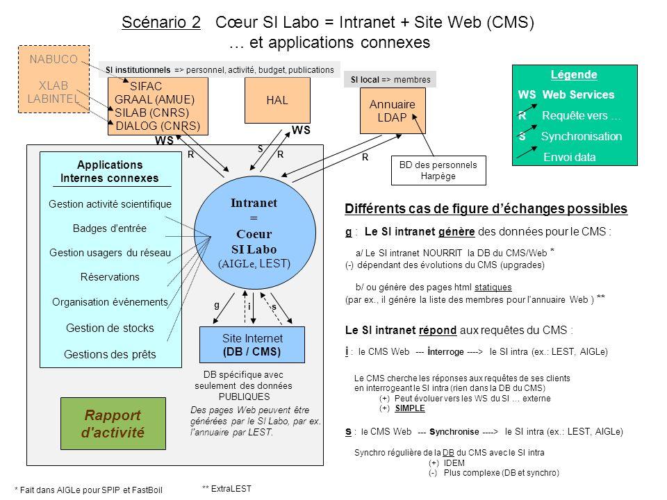 SIFAC GRAAL (AMUE) SILAB (CNRS) DIALOG (CNRS) Intranet = Coeur SI Labo (AIGLe, LEST) Site Internet (DB / CMS) DB spécifique avec seulement des données