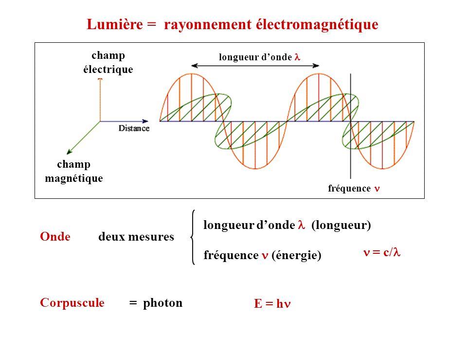 Lumière = rayonnement électromagnétique E = h Corpuscule = photon fréquence longueur donde champ électrique champ magnétique Onde deux mesures longueu