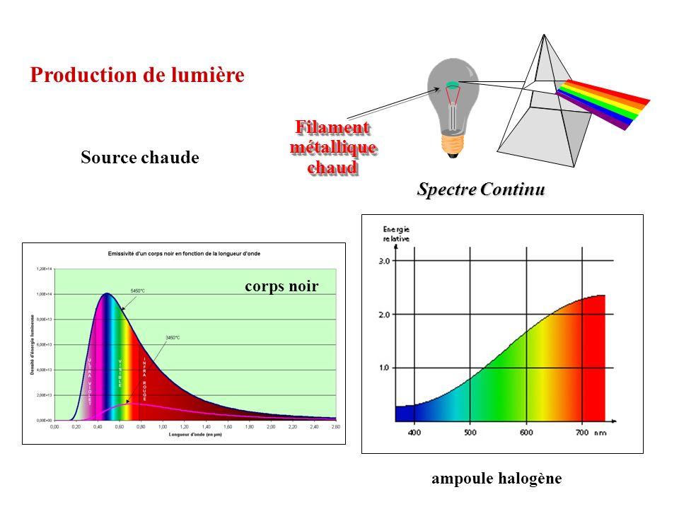 FilamentmétalliquechaudFilamentmétalliquechaud Production de lumière Source chaude corps noir Spectre Continu ampoule halogène