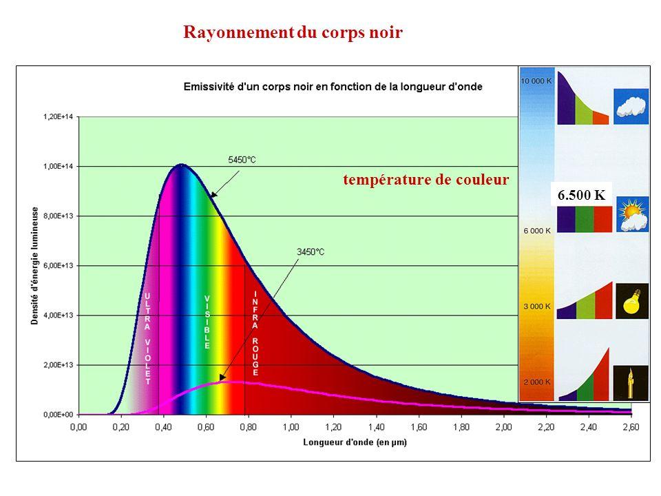 Rayonnement du corps noir température de couleur 6.500 K