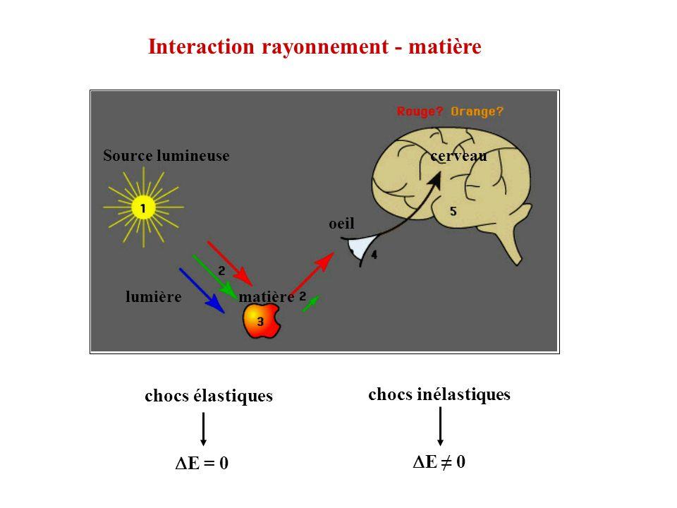 Interaction rayonnement - matière chocs élastiques E = 0 chocs inélastiques E 0 Source lumineuse lumièrematière oeil cerveau