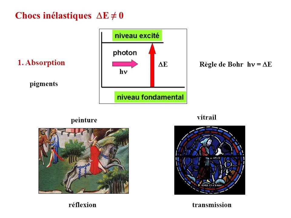 Chocs inélastiques E 0 Règle de Bohr h = E 1. Absorption pigments E h peinture vitrail réflexiontransmission