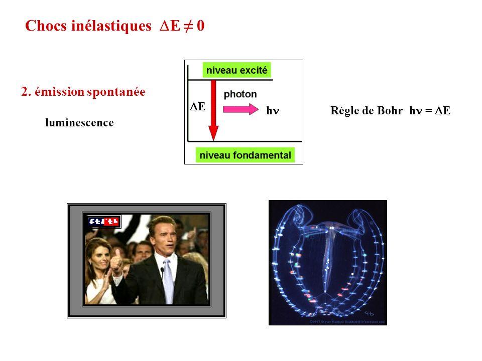 Chocs inélastiques E 0 Règle de Bohr h = E 2. émission spontanée luminescence E h