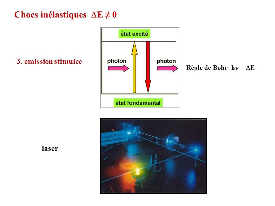 Règle de Bohr h = E 3. émission stimulée laser Chocs inélastiques E 0