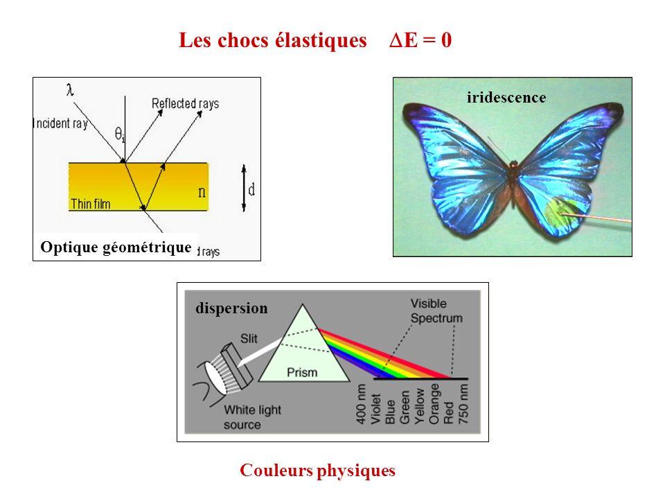 Les chocs élastiques E = 0 iridescence Couleurs physiques Optique géométrique dispersion