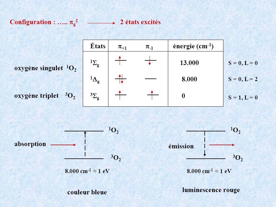 États +1 -1 énergie (cm -1 ) 1 g 13.000 1 g 8.000 3 g 0 S = 1, L = 0 S = 0, L = 0 S = 0, L = 2 oxygène singulet 1 O 2 oxygène triplet 3 O 2 Configurat