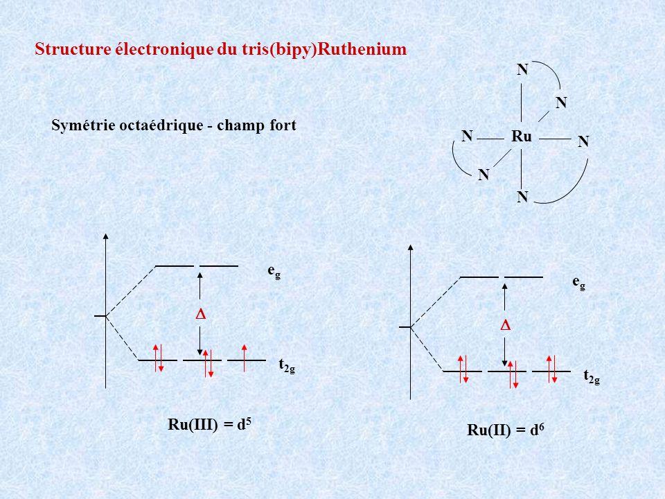 Structure électronique du tris(bipy)Ruthenium N N N N N N Ru Ru(II) = d 6 Ru(III) = d 5 Symétrie octaédrique - champ fort t 2g egeg t 2g egeg