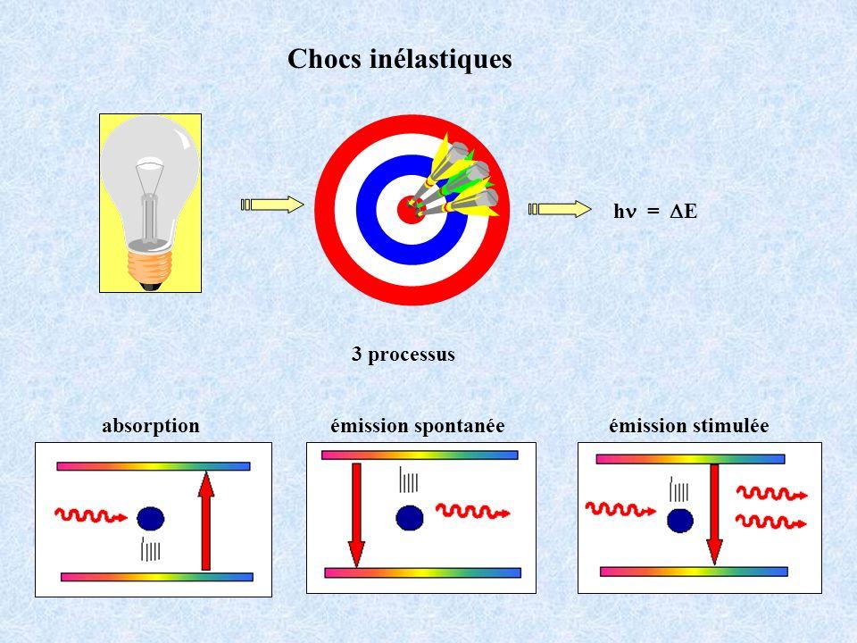 absorptionémission stimuléeémission spontanée Chocs inélastiques 3 processus h = E
