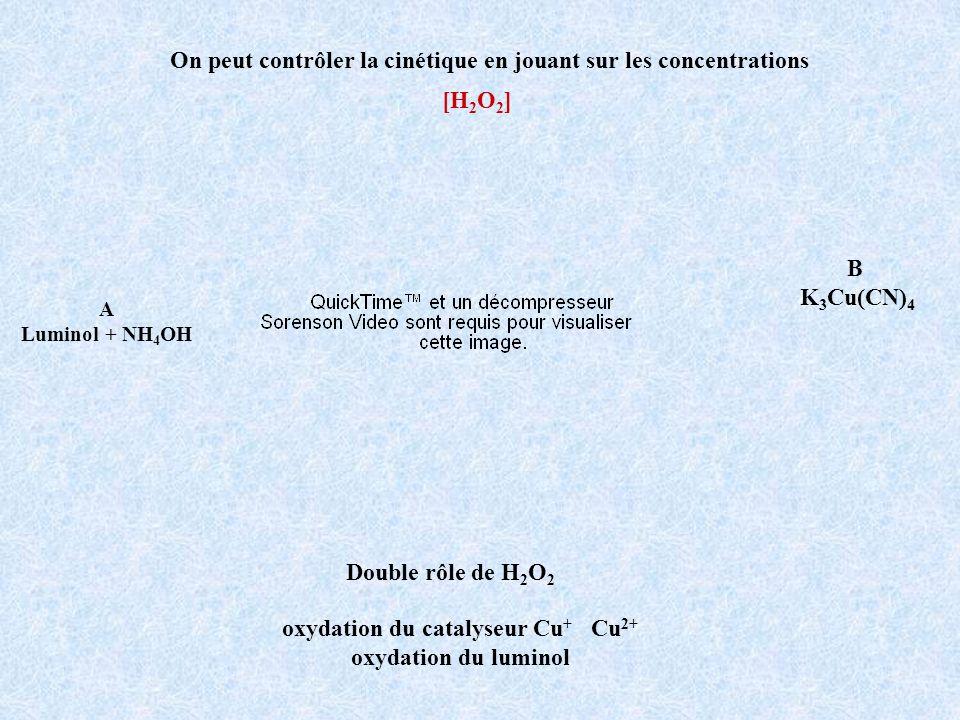 A Luminol + NH 4 OH B K 3 Cu(CN) 4 On peut contrôler la cinétique en jouant sur les concentrations Double rôle de H 2 O 2 [H 2 O 2 ] oxydation du cata