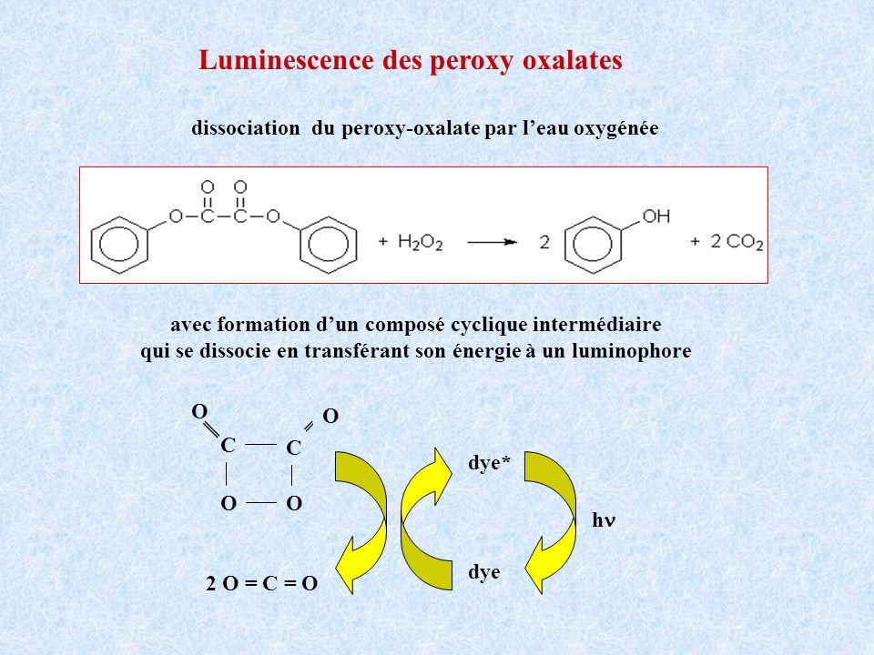 Luminescence des peroxy oxalates dissociation du peroxy-oxalate par leau oxygénée avec formation dun composé cyclique intermédiaire qui se dissocie en