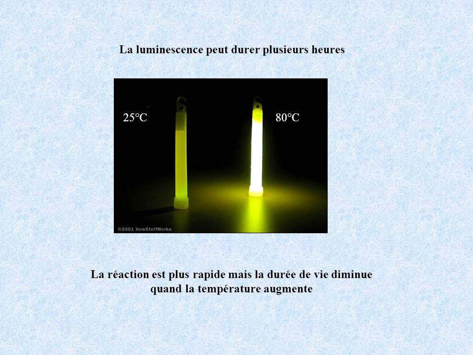 La réaction est plus rapide mais la durée de vie diminue quand la température augmente 25°C80°C La luminescence peut durer plusieurs heures