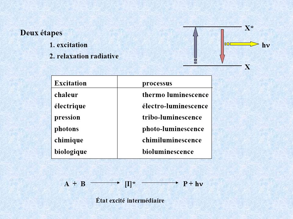 Deux étapes 1. excitation 2. relaxation radiative X X* h A + B [I]* P + h État excité intermédiaire Excitationprocessus chaleur thermo luminescence él