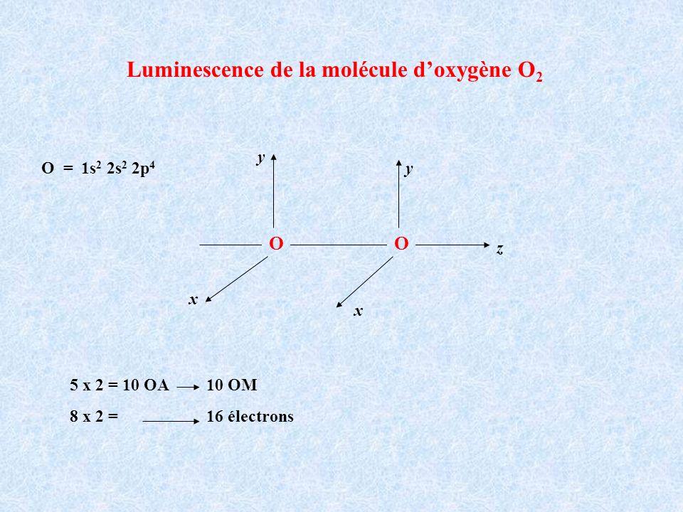 Luminescence de la molécule doxygène O 2 OO xy z y xO = 1s 2 2s 2 2p 4 5 x 2 = 10 OA 10 OM 8 x 2 = 16 électrons