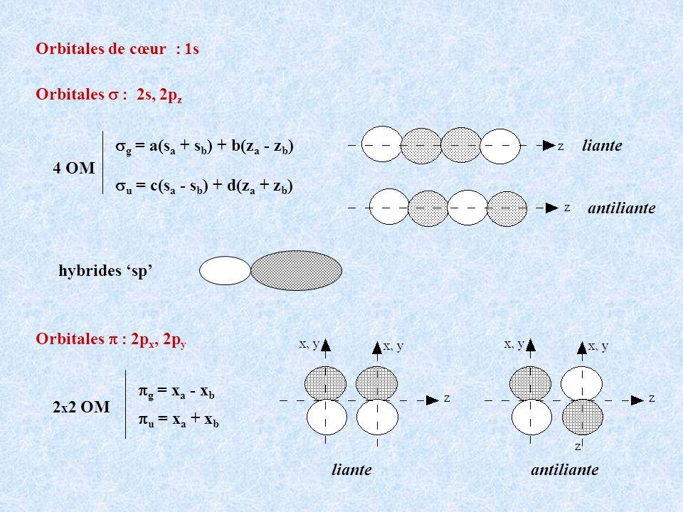 Orbitales 2s, 2p z Orbitales 2p x, 2p y g = a(s a + s b ) + b(z a - z b ) u = c(s a - s b ) + d(z a + z b ) 4 OM g = x a - x b u = x a + x b 2 x 2 OM