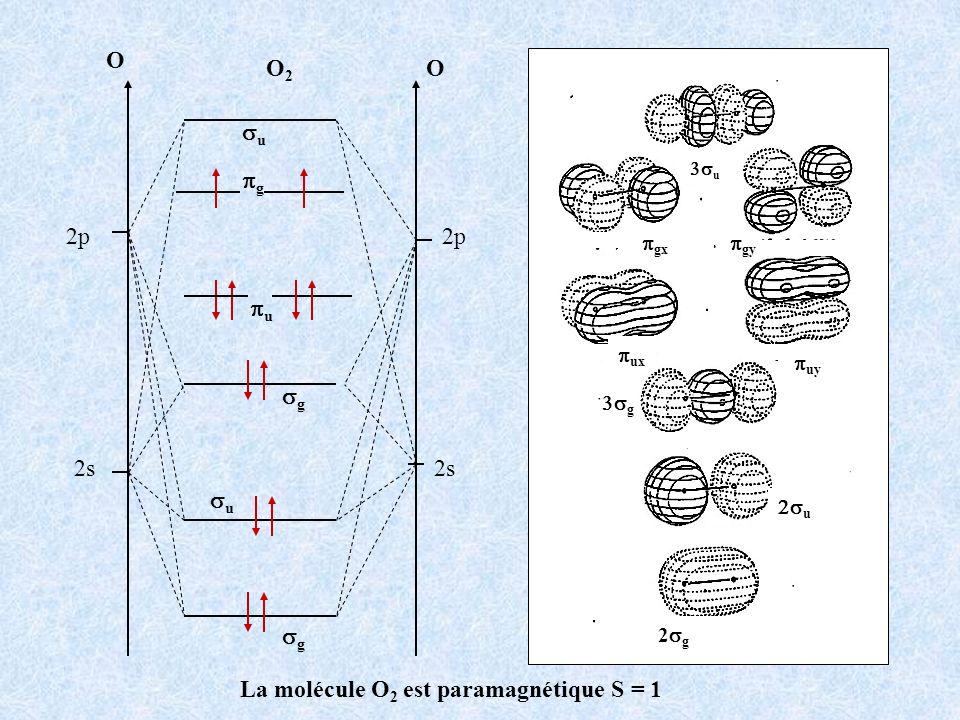 2p O OO2O2 2s 2p g u g g u u La molécule O 2 est paramagnétique S = 1 2p N NN2N2 2s 2p g u g g u u O = 1s 2 2s 2 2p 4 N = 1s 2 2s 2 2p 3