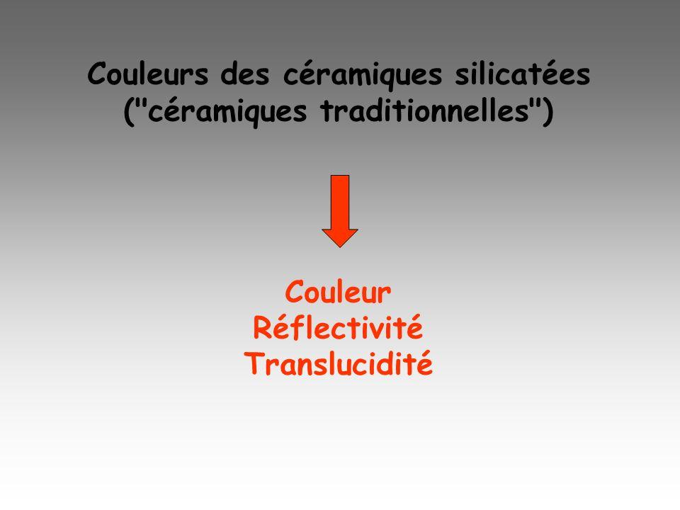 Couleurs des céramiques silicatées (