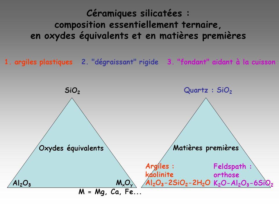 Céramiques silicatées : composition essentiellement ternaire, en oxydes équivalents et en matières premières SiO 2 Quartz : SiO 2 Al 2 O 3 MxOyMxOy M