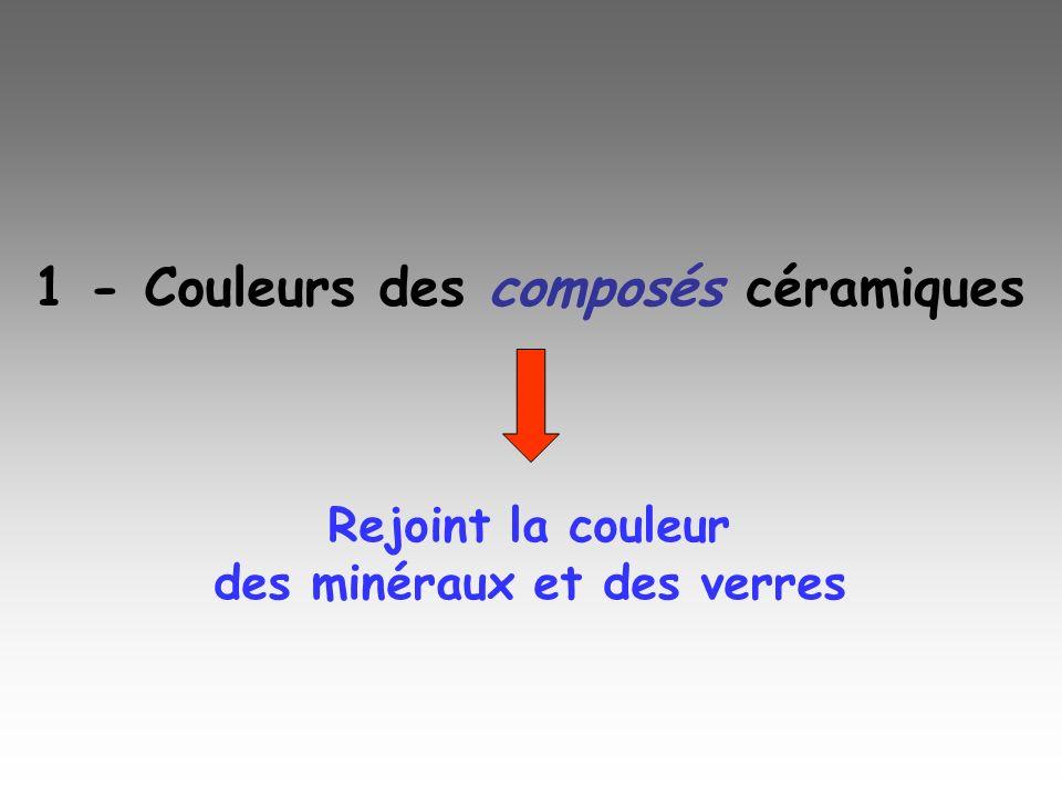 Six origines de bleu des minéraux 1.beryl maxixe (centres colorés) 2.spinelle bleu (Co, champ de ligandes) 3.spinelle doublet (incolore mais couche colorant organique) 4.shattuckite (composé de Co) 5.saphir bleu (transfert de charge Fe-Ti) 6.lapis lazuli (transfert de charge anion-anion S 3 - ) K.