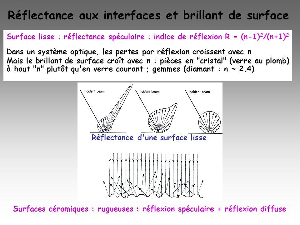 Réflectance aux interfaces et brillant de surface Surface lisse : réflectance spéculaire : indice de réflexion R = (n-1) 2 /(n+1) 2 Dans un système op
