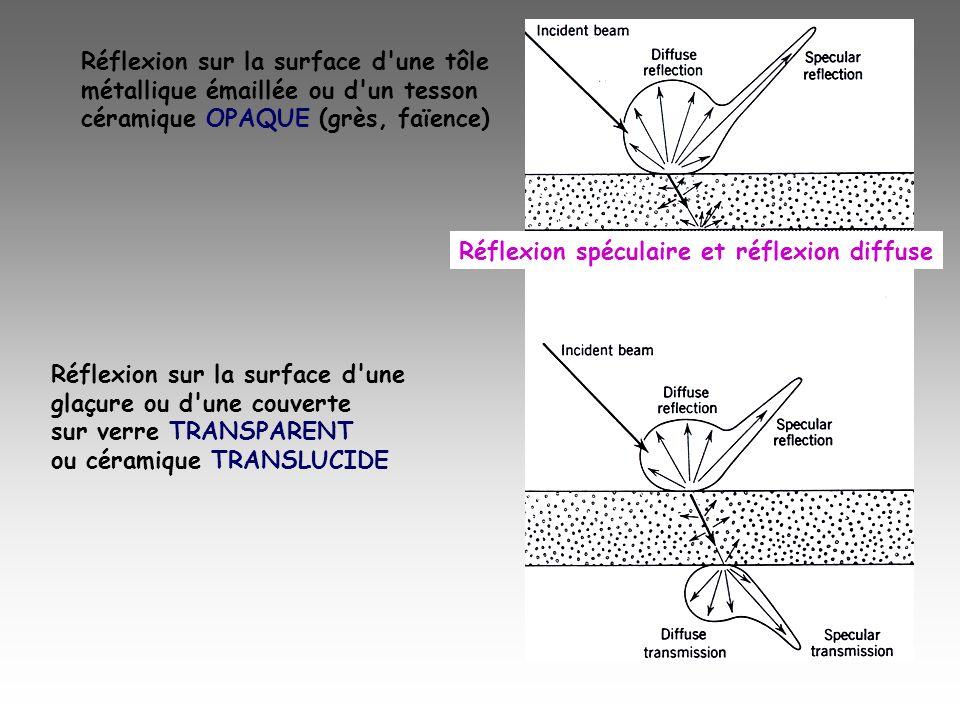 Réflexion spéculaire et réflexion diffuse Réflexion sur la surface d'une tôle métallique émaillée ou d'un tesson céramique OPAQUE (grès, faïence) Réfl
