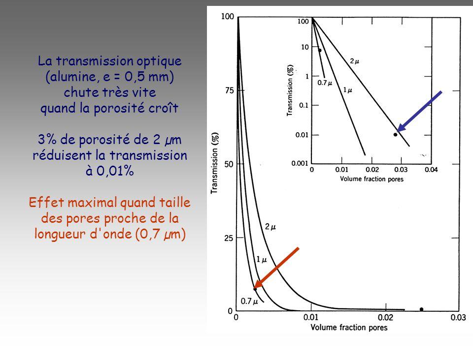 La transmission optique (alumine, e = 0,5 mm) chute très vite quand la porosité croît 3% de porosité de 2 µm réduisent la transmission à 0,01% Effet m