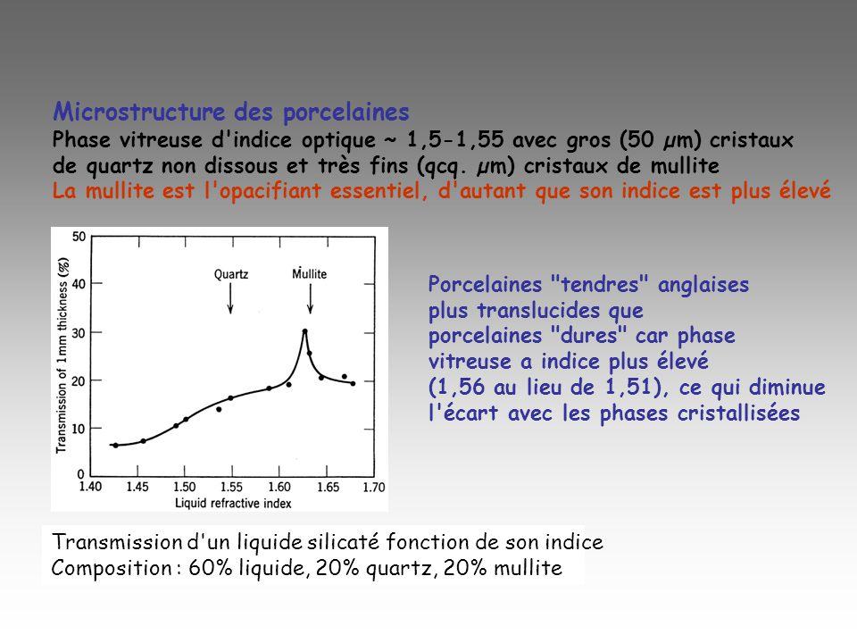 Microstructure des porcelaines Phase vitreuse d'indice optique ~ 1,5-1,55 avec gros (50 µm) cristaux de quartz non dissous et très fins (qcq. µm) cris