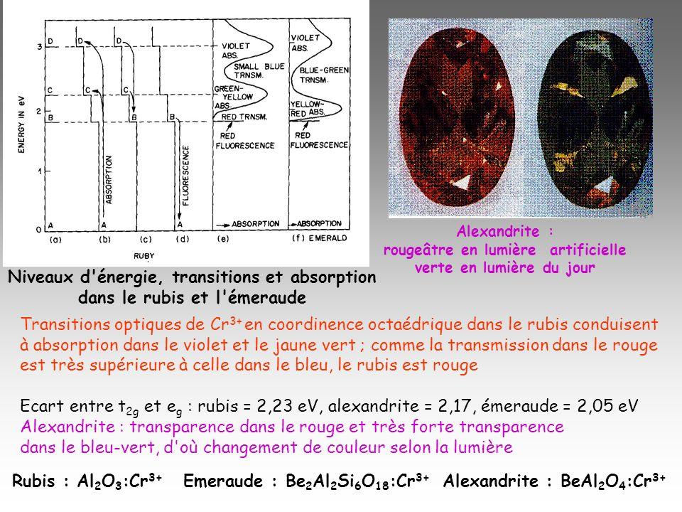 Rubis : Al 2 O 3 :Cr 3+ Emeraude : Be 2 Al 2 Si 6 O 18 :Cr 3+ Alexandrite : BeAl 2 O 4 :Cr 3+ Transitions optiques de Cr 3+ en coordinence octaédrique