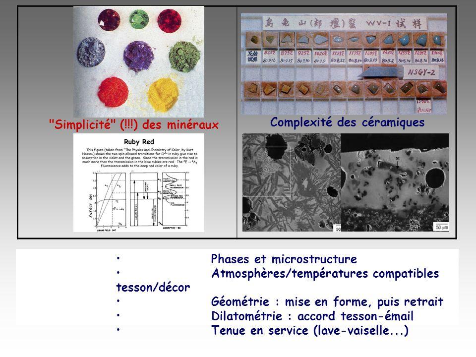 Phases et microstructure Atmosphères/températures compatibles tesson/décor Géométrie : mise en forme, puis retrait Dilatométrie : accord tesson-émail