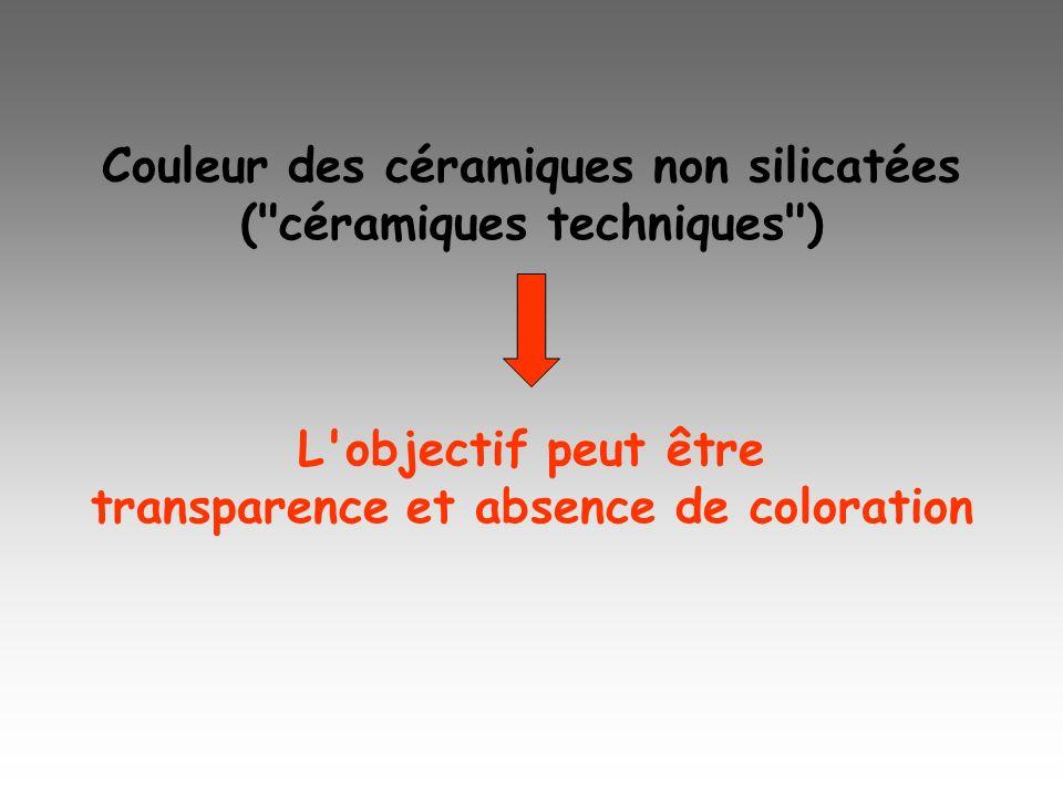 Céramiques techniques : en particulier oxydes frittés : Al 2 O 3, ZrO 2, UO 2, MgO-(Al 2 O 3 ) 1+x,3Al 2 O 3 -2SiO 2, Fe 2 O 3 Coloration due aux éléments de transition, souvent Fe Diffusion optique due aux pores et interfaces La transparence réclame : absence de porosité indices optiques très proches dans polyphasés faible anisotropie optique (idéal : cristaux cubiques, car isotropie des propriétés décrites par un tenseur de rang 2)