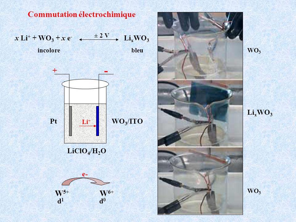 WO 3 Li x WO 3 Commutation électrochimique x Li + + WO 3 + x e - Li x WO 3 incolorebleu ± 2 V WO 3 /ITOPt LiClO 4 /H 2 O - + Li + W 5+ W 6+ d1d1 d0d0