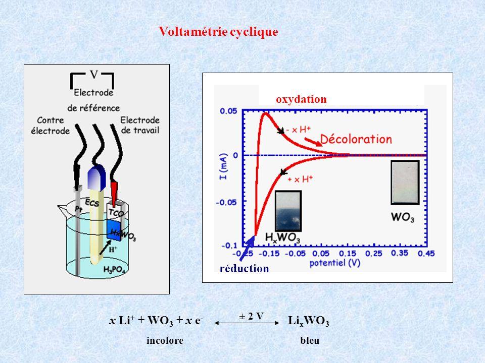 Voltamétrie cyclique réduction oxydation x Li + + WO 3 + x e - Li x WO 3 incolorebleu ± 2 V