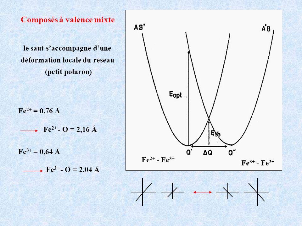 Composés à valence mixte le saut saccompagne dune déformation locale du réseau (petit polaron) Fe 2+ = 0,76 Å Fe 3+ = 0,64 Å Fe 2+ - Fe 3+ Fe 3+ - Fe